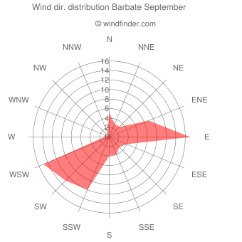 Wind direction distribution Barbate September