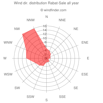 Annual wind direction distribution Rabat-Sale