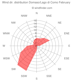 Wind direction distribution Domaso/Lago di Como February