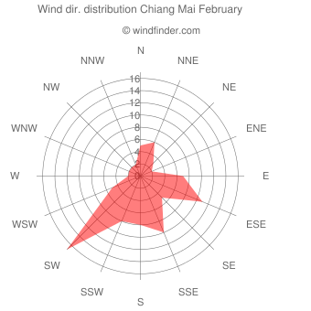 Wind direction distribution Chiang Mai February