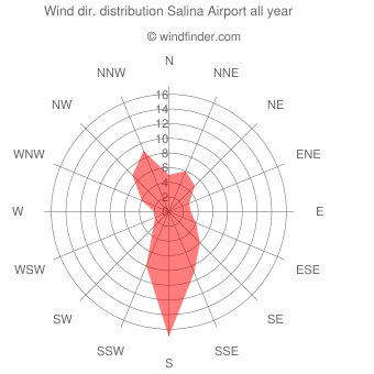 Annual wind direction distribution Salina Airport