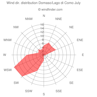 Wind direction distribution Domaso/Lago di Como July