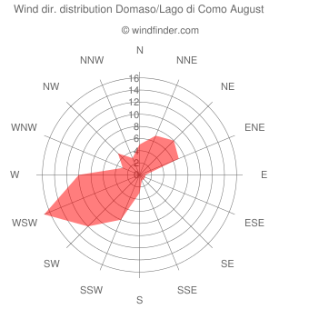 Wind direction distribution Domaso/Lago di Como August