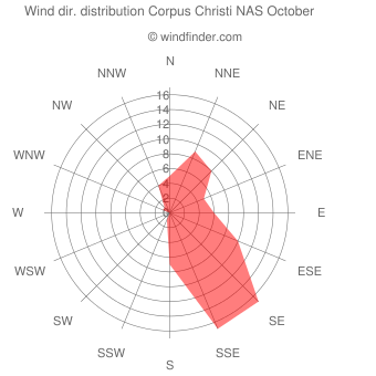 Wind direction distribution Corpus Christi NAS October