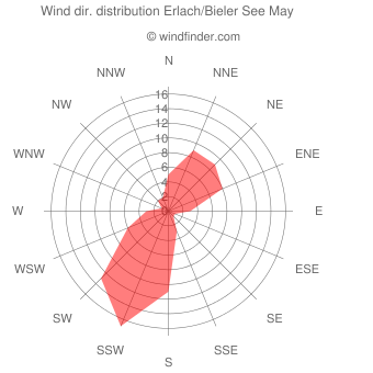 Wind direction distribution Erlach/Bieler See May