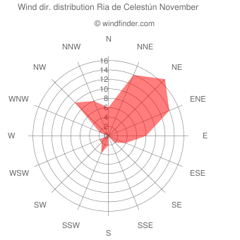 Wind direction distribution Ria de Celestún November