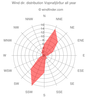 Annual wind direction distribution Vopnafjörður