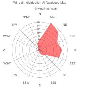 Wind direction distribution Al Nwaiseeb May