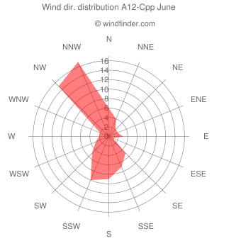 Wind direction distribution A12-Cpp June