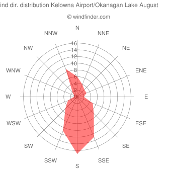 Wind direction distribution Kelowna Airport/Okanagan Lake August