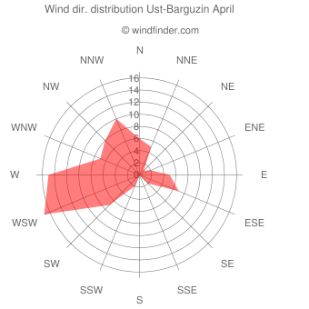 Wind direction distribution Ust-Barguzin April