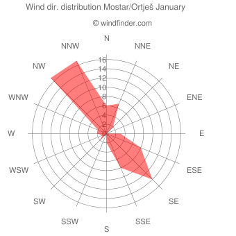 Wind direction distribution Mostar/Ortješ January