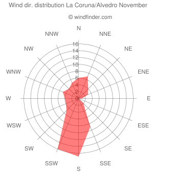 Wind direction distribution La Coruna/Alvedro November