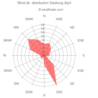 Wind direction distribution Salzburg April