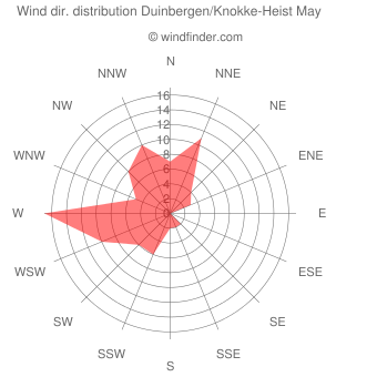 Wind direction distribution Duinbergen/Knokke-Heist May