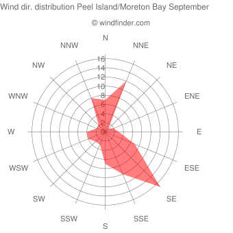 Wind direction distribution Peel Island/Moreton Bay September
