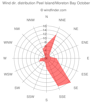 Wind direction distribution Peel Island/Moreton Bay October