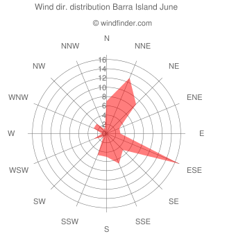 Wind direction distribution Barra Island June