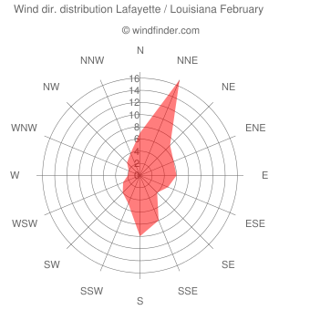 Wind direction distribution Lafayette / Louisiana February
