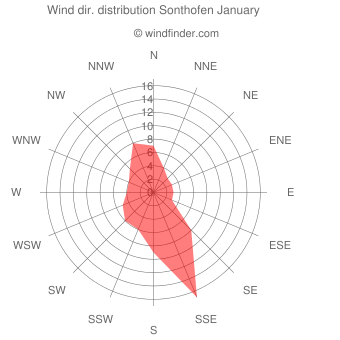 Wind direction distribution Sonthofen January