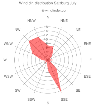 Wind direction distribution Salzburg July