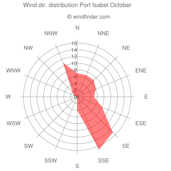 Wind direction distribution Port Isabel October