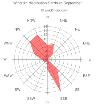 Wind direction distribution Salzburg September