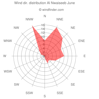 Wind direction distribution Al Nwaiseeb June