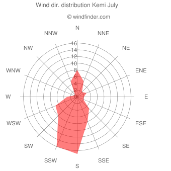Wind direction distribution Kemi July
