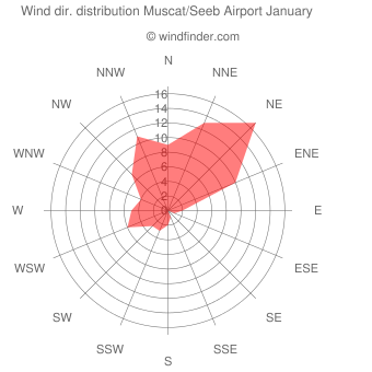 Wind direction distribution Muscat/Seeb Airport January