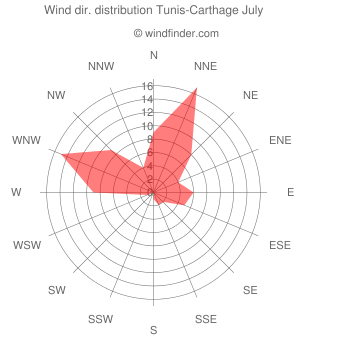 Wind direction distribution Tunis-Carthage July