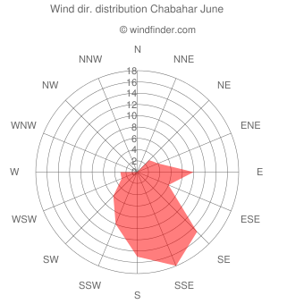 Wind direction distribution Chabahar June