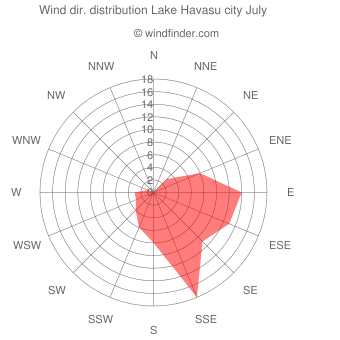 Wind direction distribution Lake Havasu city July