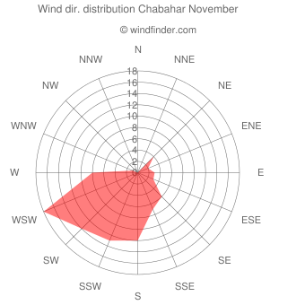 Wind direction distribution Chabahar November