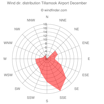 Wind direction distribution Tillamook Airport December
