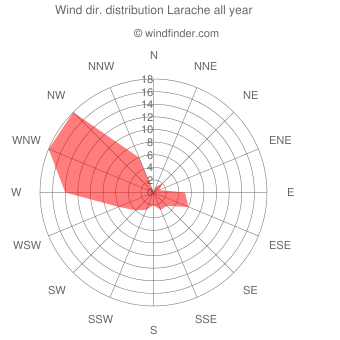 Annual wind direction distribution Larache
