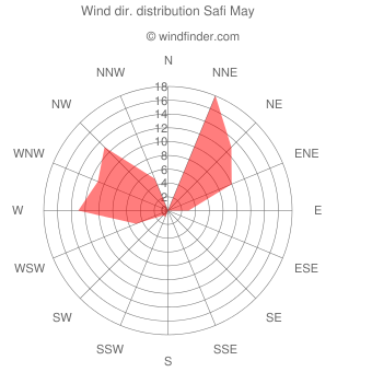 Wind direction distribution Safi May