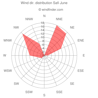 Wind direction distribution Safi June