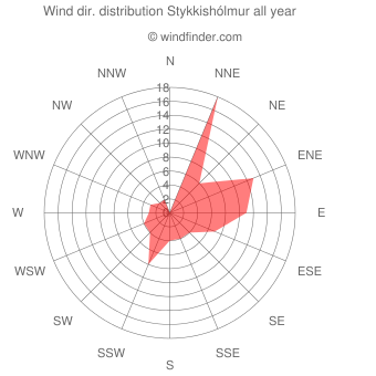 Annual wind direction distribution Stykkishólmur