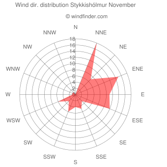 Wind direction distribution Stykkishólmur November