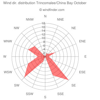 Wind direction distribution Trincomalee/China Bay October