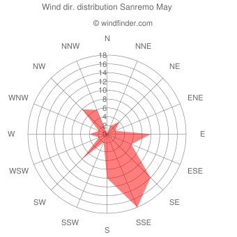Wind direction distribution Sanremo May