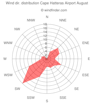 Wind direction distribution Cape Hatteras Airport August