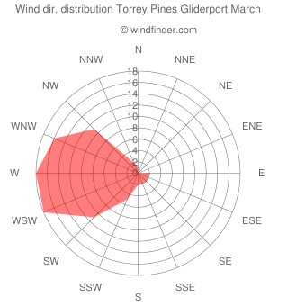 Wind direction distribution Torrey Pines Gliderport March