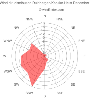 Wind direction distribution Duinbergen/Knokke-Heist December