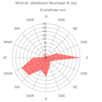 Wind direction distribution Neumayer III July