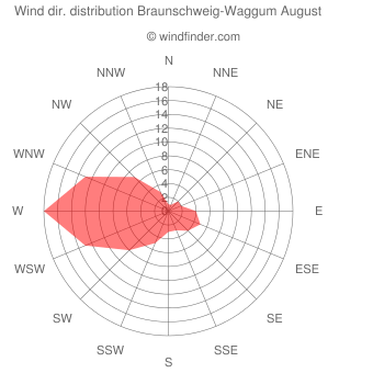 Wind direction distribution Braunschweig-Waggum August