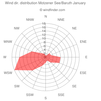 Wind direction distribution Motzener See/Baruth January
