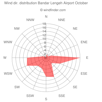 Wind direction distribution Bandar Lengeh Airport October