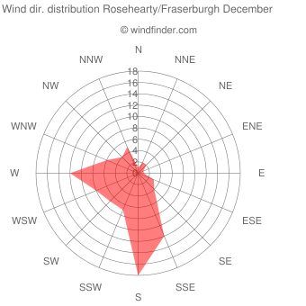 Wind direction distribution Rosehearty/Fraserburgh December